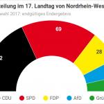 Landtagswahl 2017 in Nordrhein-Westfalen