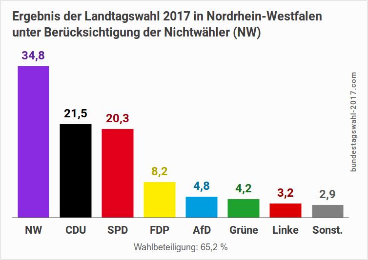 Ergebnis der Landtagswahl in NRW mit Nichtwähler