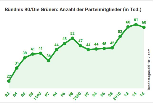 Mitgliederentwicklung bei den Grünen