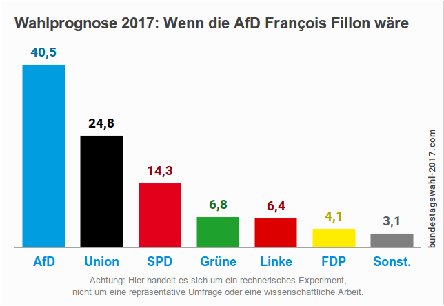 Eine alternative Wahlprognose zur Bundestagswahl 2017 (Experiment)
