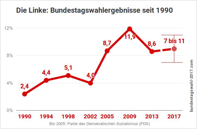 Ergebnis der Bundestagswahlen für die Linke (Diagramm der Entwicklung)
