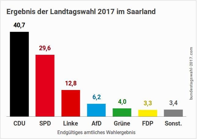 Ergebnis der Landtagswahl im Saarland