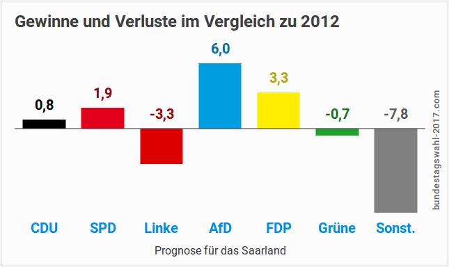 Prognose für die saarländische Landtagswahl