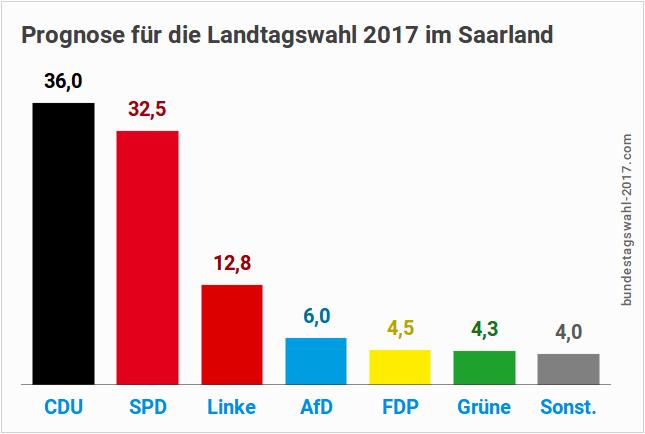 Landtagswahl 2017 im Saarland