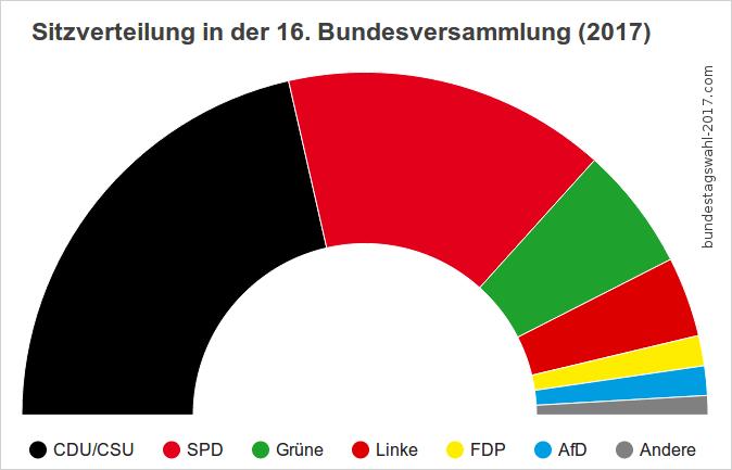 Zusammensetzung der Bundesversammlung, die nichts mit der Bundestagswahl zu tun hat.