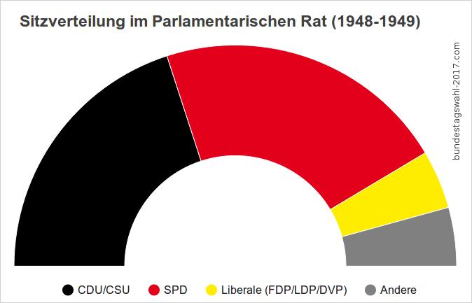 CDU/CSU, SPD und Liberalen schrieben die Verfassung (das Grundgesetz) für sich selbst.