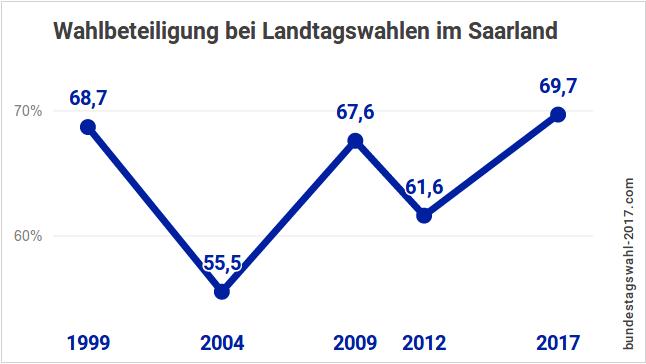 Wahlbeteiligung bei der Landtagswahl in Saarland