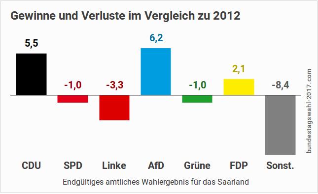 Gewinne und Verluste bei der Landtagswahl im Saarland (Ergebnis 2017)