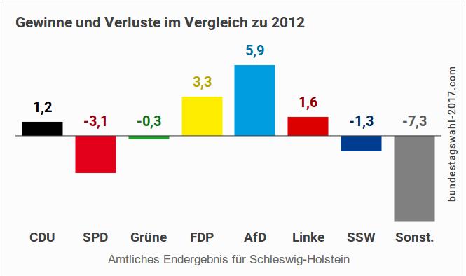 Ergebnis der Landtagswahl in SH - Gewinne und Verluste