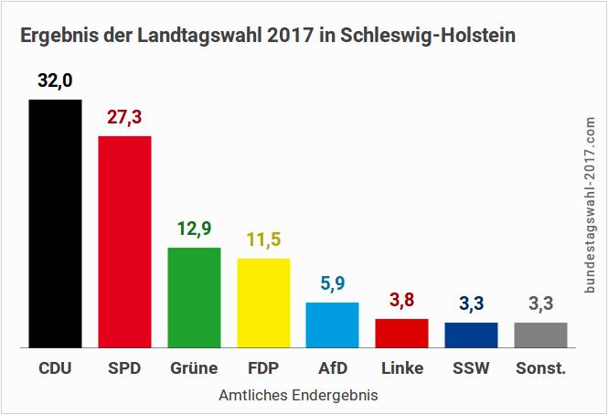 Ergebnis der Landtagswahl in Schleswig-Holstein