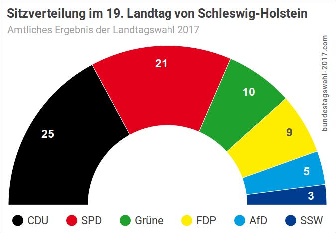 Landtagswahl Schleswig-Holstein: Sitzverteilung nach der Wahl