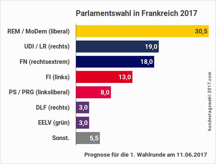 Parlamentswahl in Frankreich 2017 (Prognose, Umfragen, Ergebnis)
