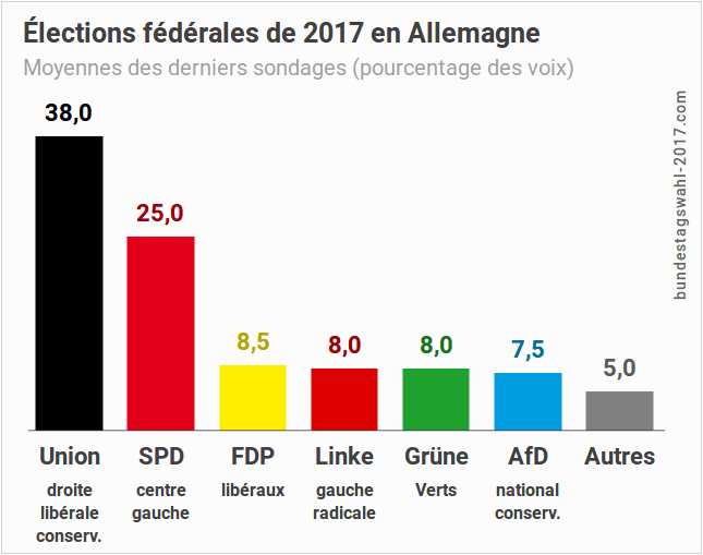 Élection fédérale législative de 2017 en Allemagne