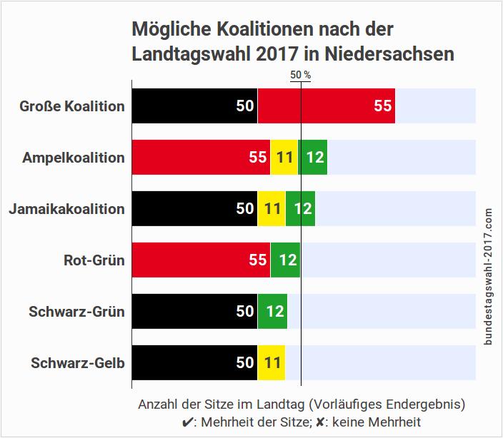 Koalitionen nach der Landtagswahl in Niedersachsen (NDS)