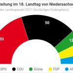Landtagswahl 2017 in Niedersachsen: Ergebnis, Sitzverteilung, Koalitionen