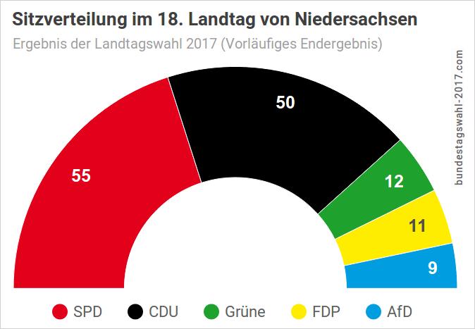 Sitzverteilung im Landtag Niedersachsen nach der Landtagswahl - Ergebnis