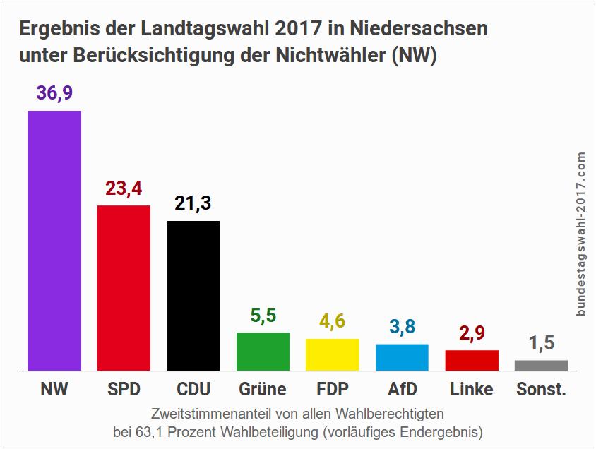 Ergebnis der Landtagswahl in Niedersachsen (Mit Nichtwähler)