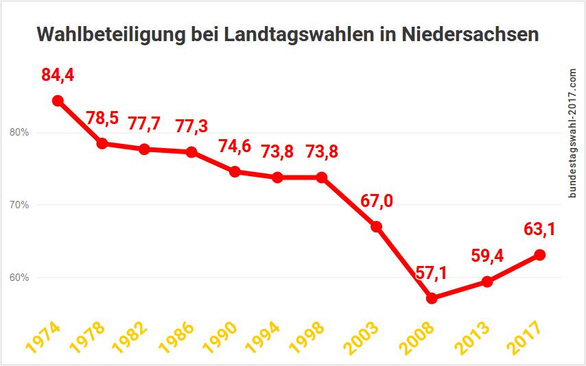Wahlbeteiligung bei Landtagswahlen in Niedersachsen