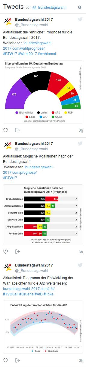 Bundestagswahl auf Twitter
