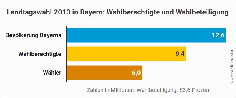 Wahlberechtigte und Wahlbeteiligung bei Landtagswahlen im Freistaat Bayern