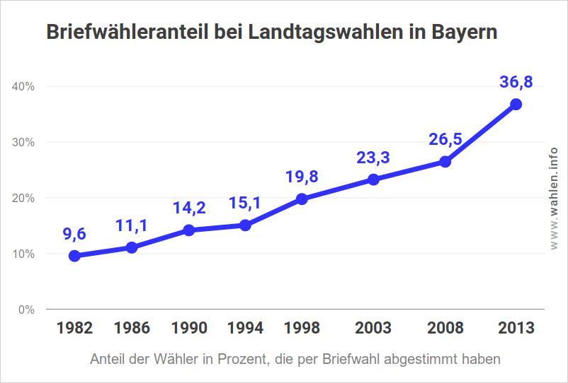 Briefwahl bei Landtagswahlen in Bayern
