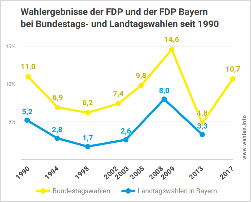 Ergebnisse der FDP Bayern bei Bundes- und Landtagswahlen bis 2018