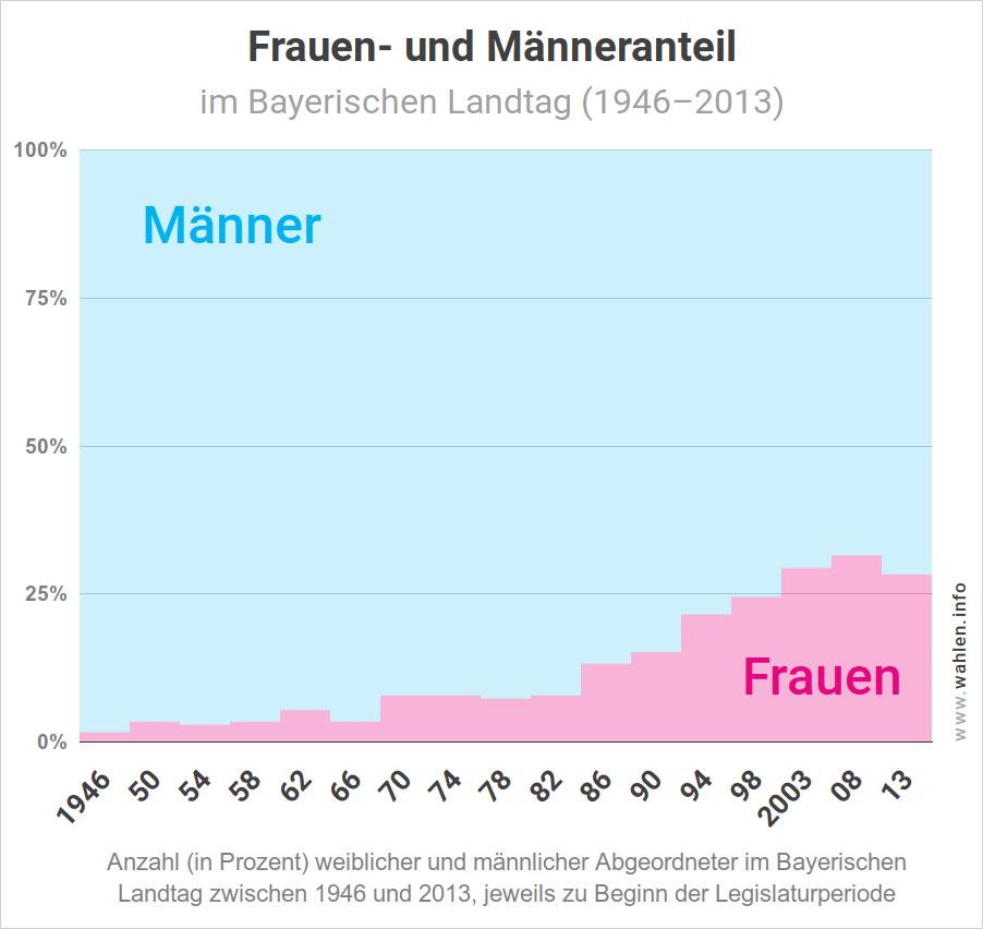 Frauenanteil im bayerischen Landtag - Entwicklung von 1946 bis 2018 (Landtagswahl in Bayern, Frauenquote)