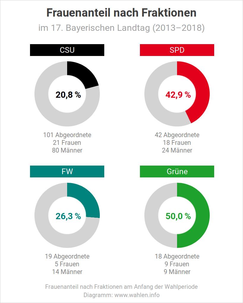Frauenanteil nach Fraktionen - Entwicklung von 1946 bis 2018 (Landtagswahl in Bayern, Frauenquote)
