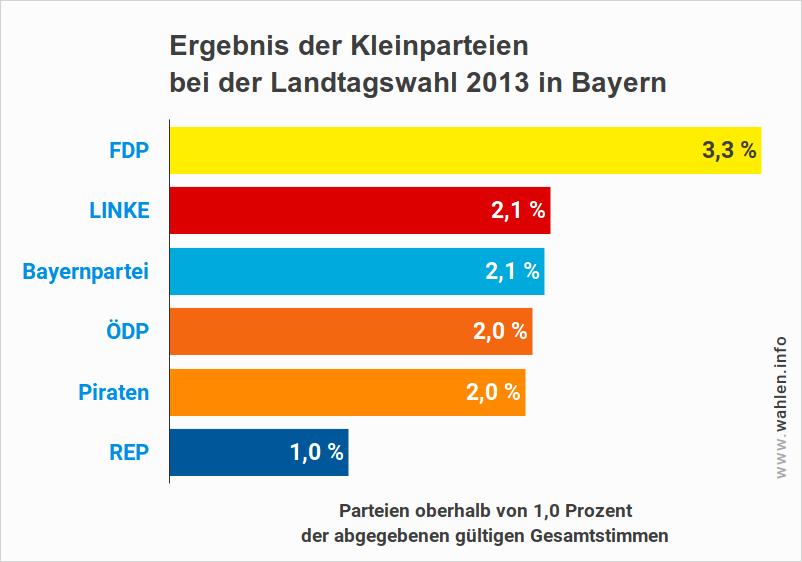 Kleinparteien bei der Landtagswahl in Bayern