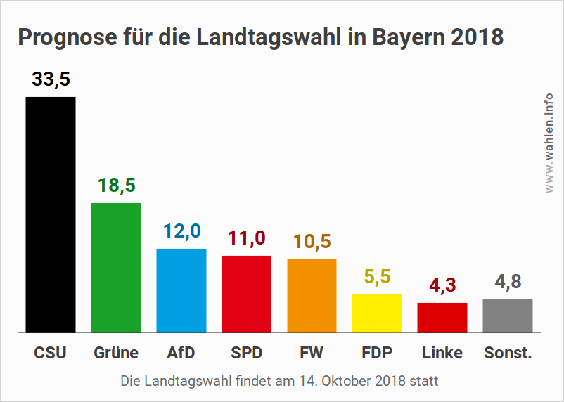Wahl In Bayern Prognose