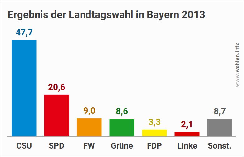 Wahl des bayerischen Landtages 2018 - Ausgangslage