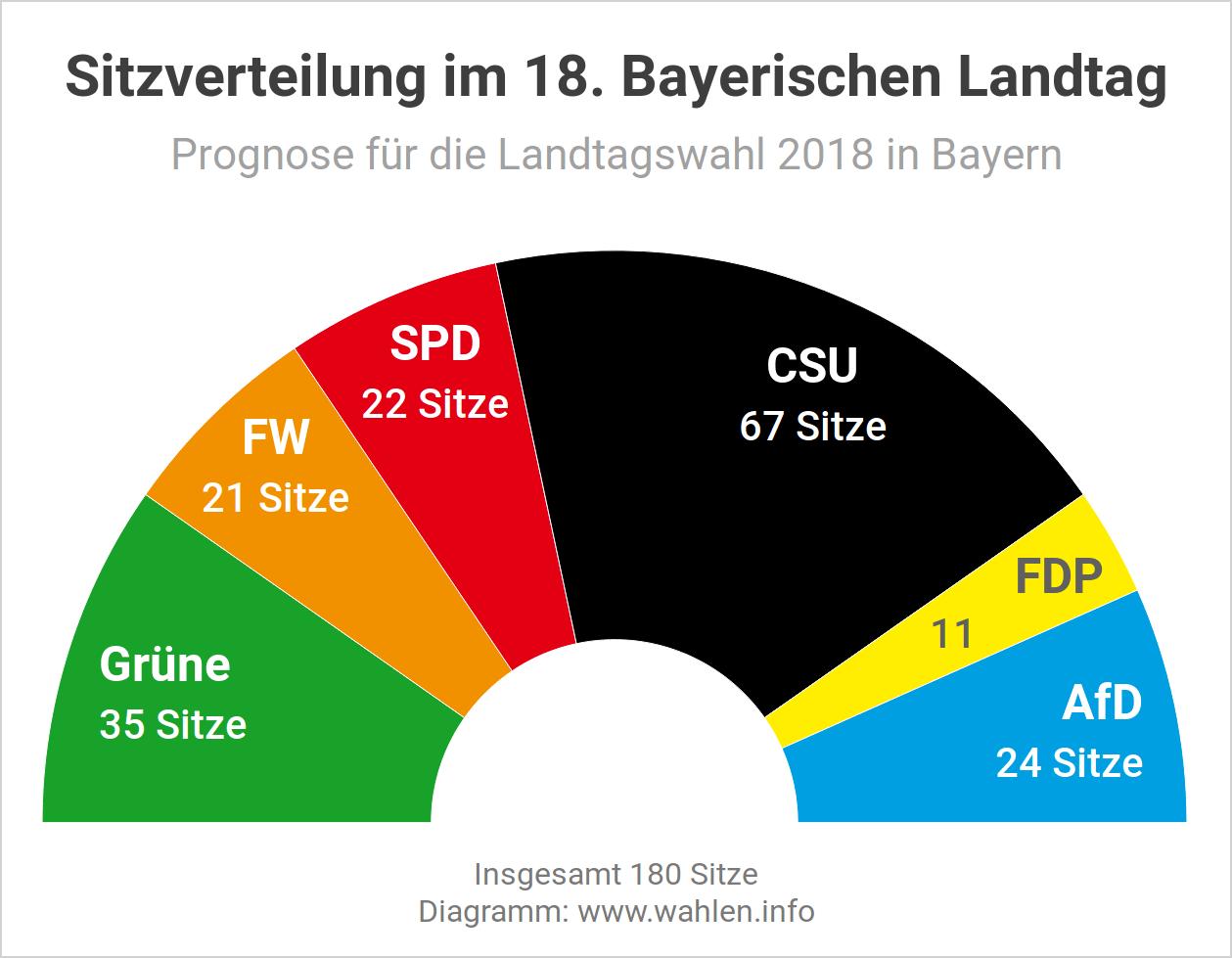 Landtagswahl 2018 in Bayern – Sitzverteilung im Landtag