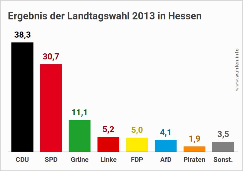 Landtagswahl 2018 in Hessen - Ausgangslage