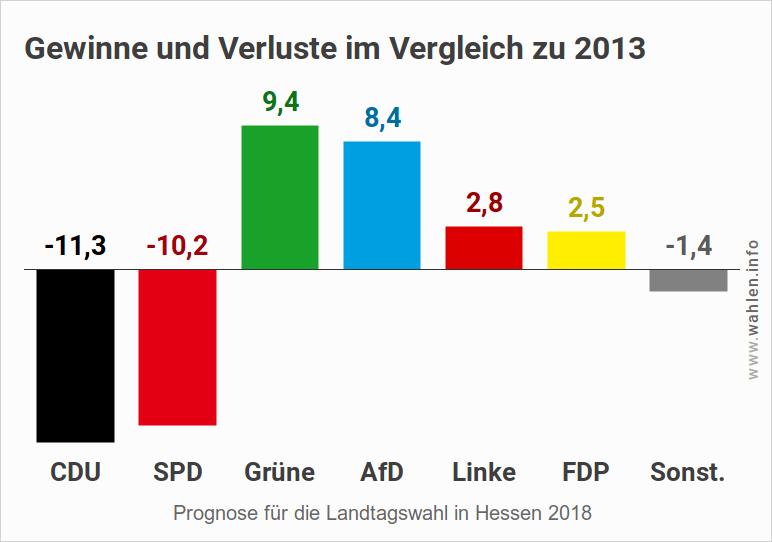 Prognose für die Landtagswahl in Hessen 2018 (Basiert auf Umfragen)