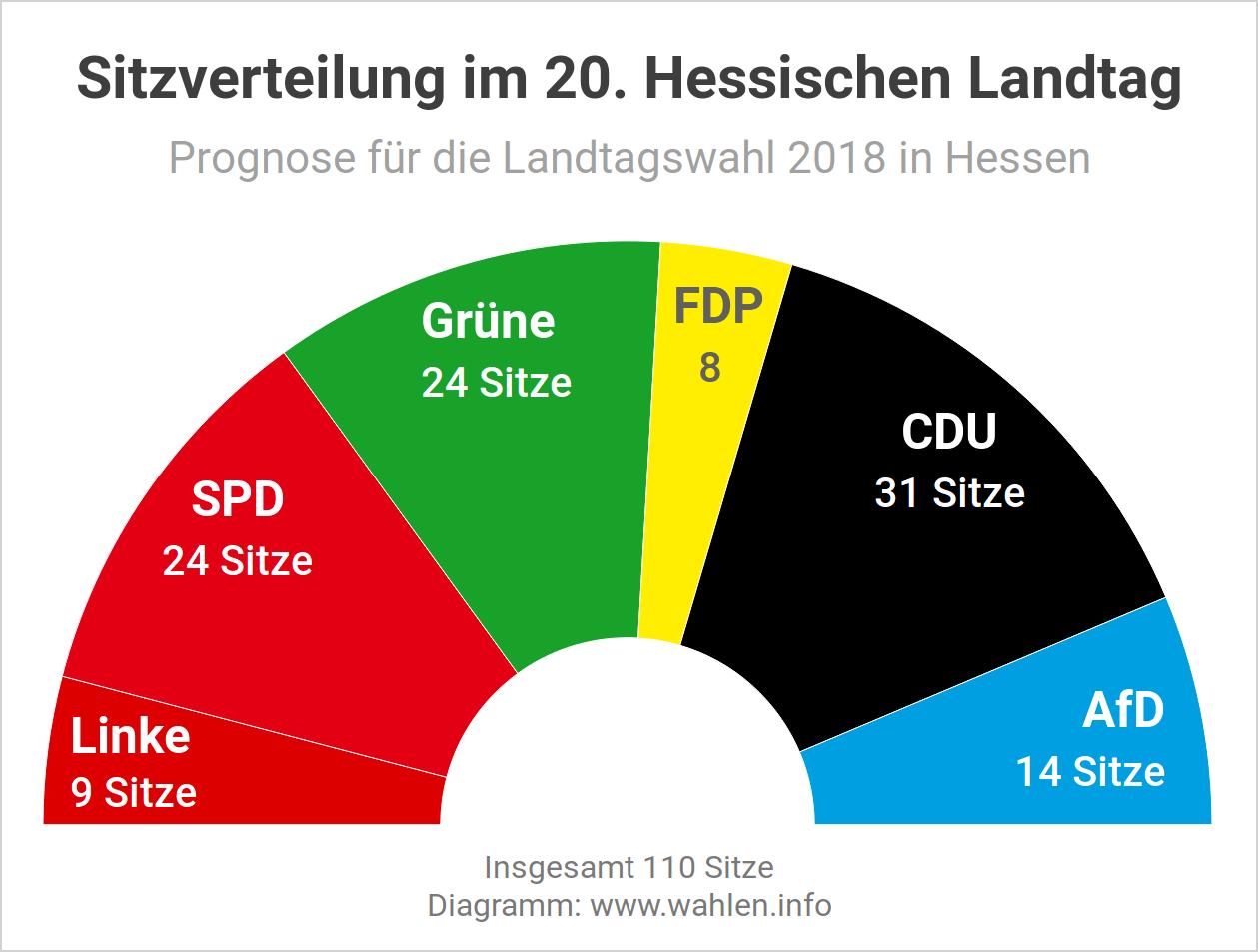 Landtagswahl 2018 in Hessen - Sitzverteilung und Sitzordnung im Landtag
