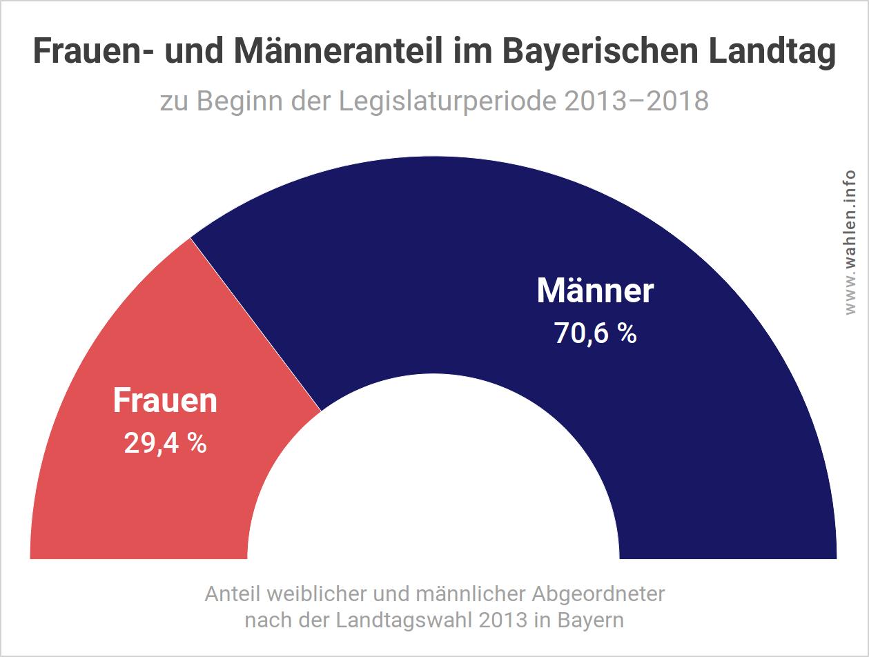 Landtagswahl Bayern – Frauenquote (Geschlechterverhältnis)