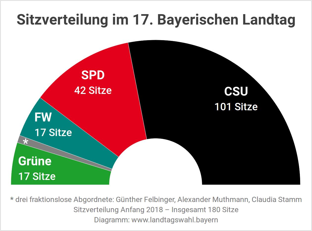 Sitzverteilung und Sitzordnung im bayerischen Landtag vor der Landtagswahl 2018