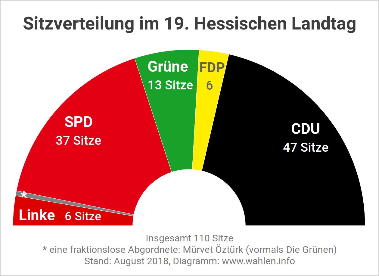Sitzverteilung und Sitzordnung im hessischen Landtag vor der Landtagswahl 2018