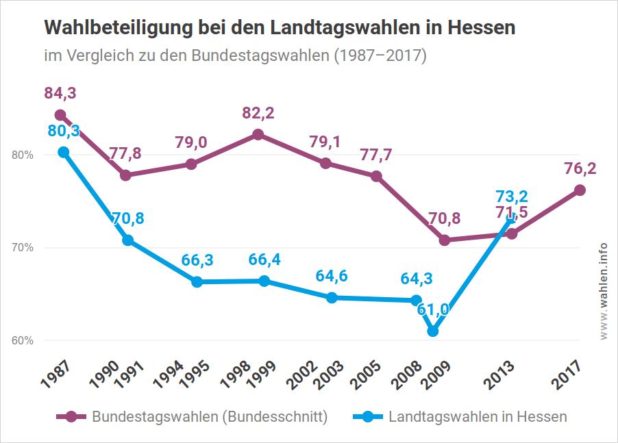Wahlbeteiligung bei Landtagswahlen in Hessen im Vergleich zu Bundestagswahlen (bis zur Landtagswahl 2018)