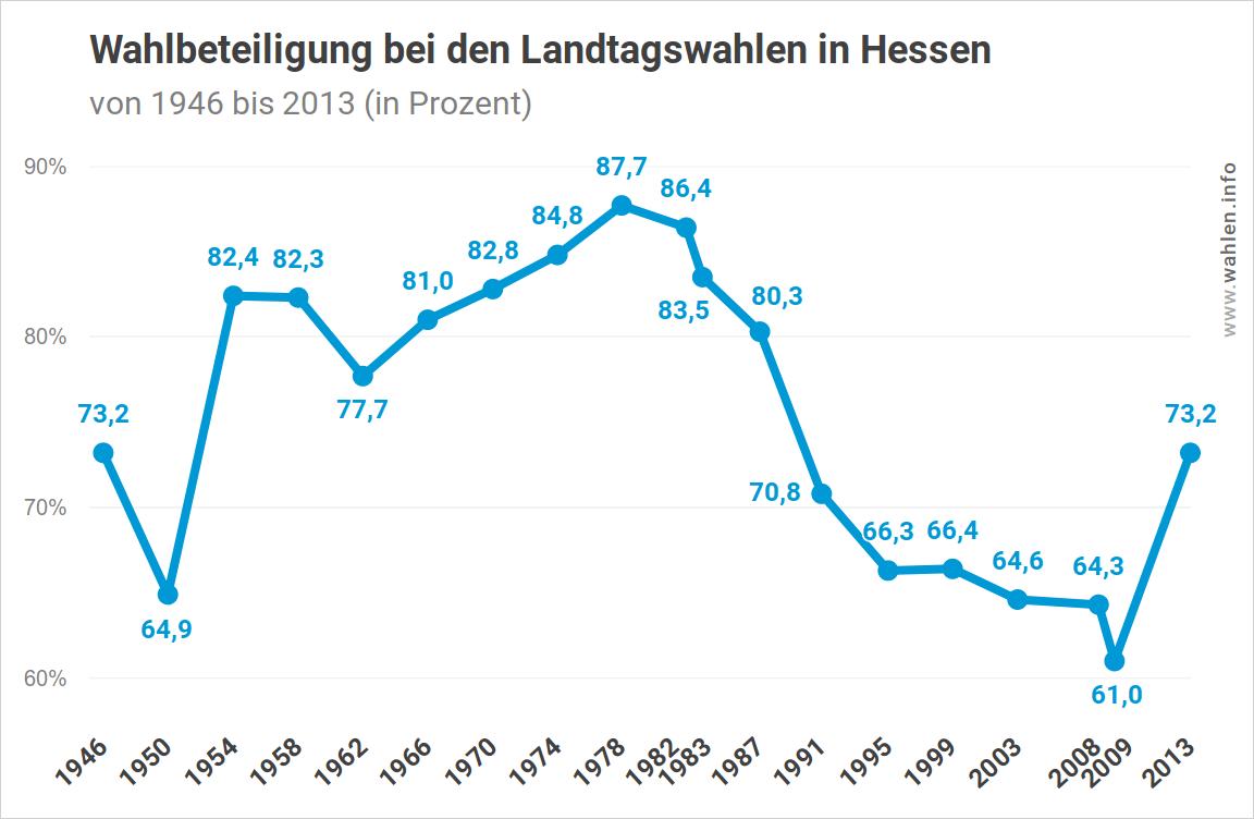 Wahlbeteiligung bei Landtagswahlen in Hessen (von 1946 bis zur Landtagswahl 2018)