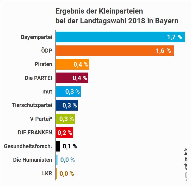 Ergebnis der Kleinparteien bei der Landtagswahlen in Bayern 2018 (u.a. BP, Piraten, die Partei)