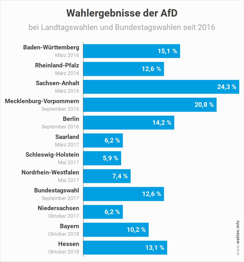 Landtagswahl - Wahlergebnisse der AfD bei Landtagswahlen und Bundestagswahlen