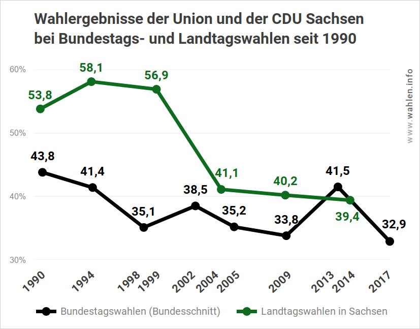 Ergebnisse der CDU Sachsen bei Bundestags- und Landtagswahlen bis 2019