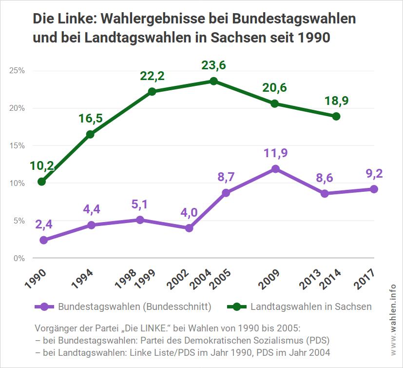 Ergebnisse der Linken Sachsen (Die LINKE) bei Landtagswahlen und Bundestagswahlen bis 2019
