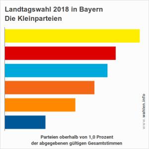 Kleinparteien in Bayern