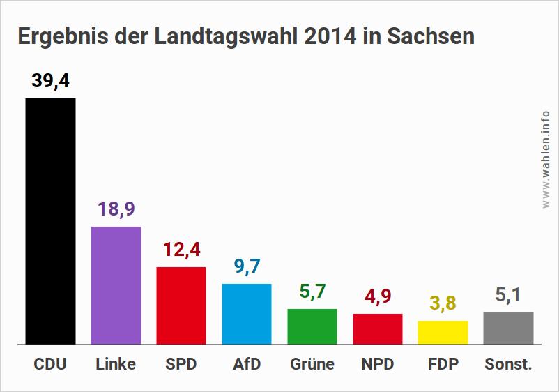 Landtagswahl 2019 in Sachsen - Ausgangslage