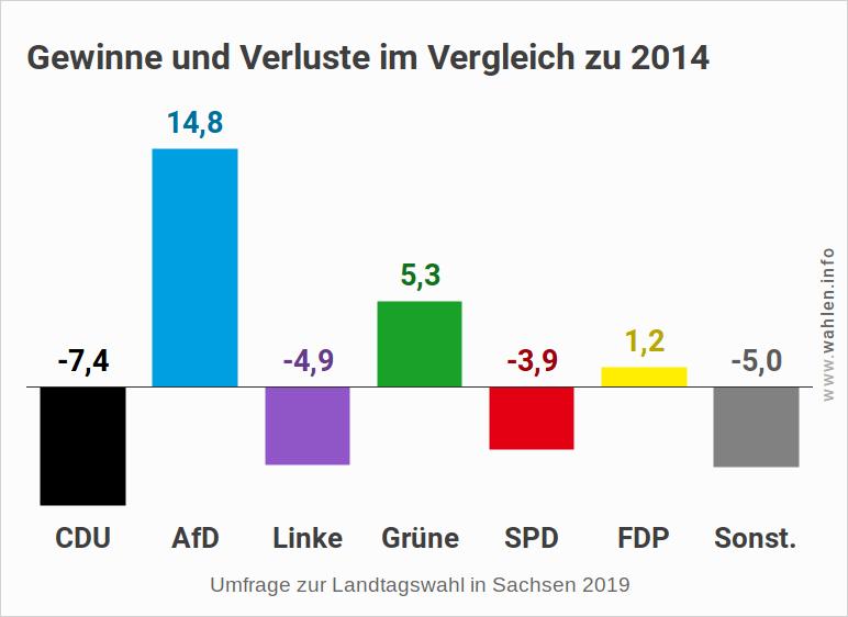 Landtagswahl in Sachsen - Letzte Umfrage (Gewinne und Verluste)