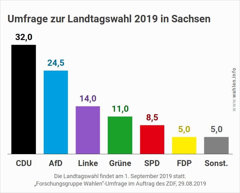 Letzte Umfrage zur Landtagswahl in Sachsen