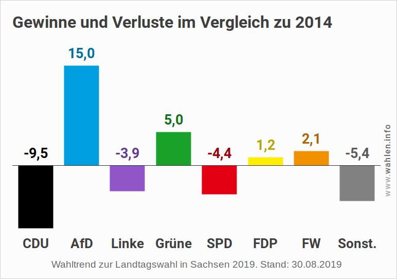 Landtagswahl 2019 in Sachsen - Umfragen