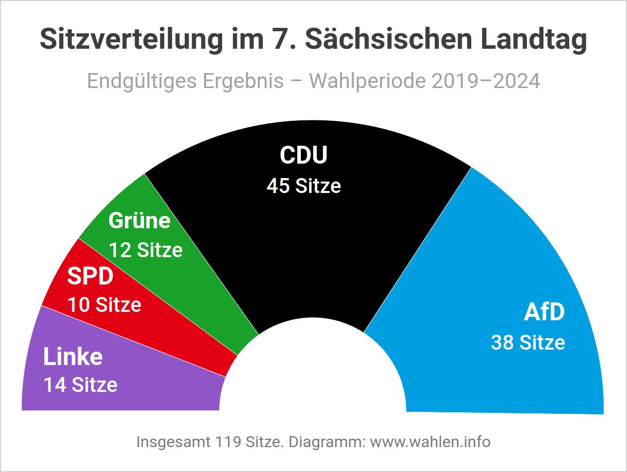 Landtagswahl 2019 in Sachsen - Sitzverteilung und Sitzordnung im Landtag